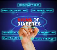 Signs of diabetes. Writing word signs of diabetes  with marker on gradient background made in 2d software Stock Image