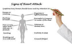 Signs of heart attack. Presenting diagram of Signs of heart attack Royalty Free Stock Photos