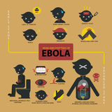 Signs and symptoms of Ebola infographic Royalty Free Stock Images