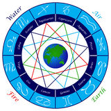 Signs of the Zodiac. Signs of the Zodiac in the blue circle and the four elements Royalty Free Stock Image