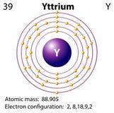Simbolo e diagramma dell'elettrone per ittrio royalty illustrazione gratis