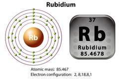 Simbolo e diagramma dell'elettrone per rubidio royalty illustrazione gratis