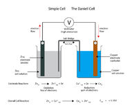 Simple  electrochemical or galvanic cell. The Daniell cell. Simple  electrochemical or galvanic cell, the Daniell cell showing oxidation and reduction at the Royalty Free Stock Images