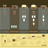 Simple infographic of hot coffee drinks calories Royalty Free Stock Image