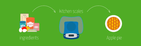 Simple recipe instructions how to make apple pie using a kitchen scale Stock Images