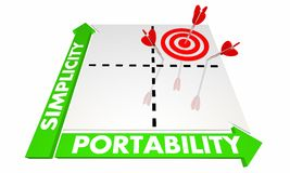 Simplicity Portability Software Development Platform Matrix Royalty Free Stock Images