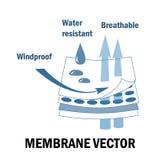 Sinal da tela da membrana Materiais mergulhados Características impermeáveis, windproof, e respiráveis ilustração royalty free