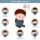 Sindrome cronica di affaticamento illustrazione di stock