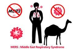 Sindrome respiratoria di Mers Medio Oriente Fotografia Stock