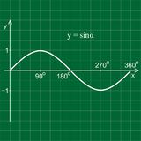 Sine function in the coordinate system. Line graph on the grid. Green blackboard Royalty Free Stock Image