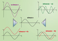 Sine functions green.eps Stock Photo