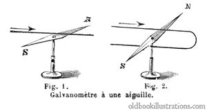 Single Needle Galvanometer Stock Photography