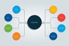 Sinneskarte, Flussdiagramm, infographic Stockbilder