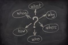 Sinneskarte mit Fragen über eine Tafel Stockfoto
