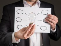 Sinneskarte, neues Ideen-, Innovations- und Brainstormingkonzept Stockfoto