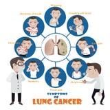 Sintomi del cancro polmonare Fotografia Stock Libera da Diritti