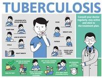 Sintomi e prevenzione di tubercolosi Manifesto di informazioni con testo ed il carattere Illustrazione piana di vettore, orizzont royalty illustrazione gratis