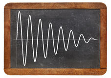 Sinusoid on vintage blackboard Royalty Free Stock Photography