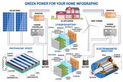 Sistema da geração do painel solar e das energias eólicas para infographic home Fotografia de Stock Royalty Free