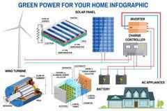 Sistema da geração do painel solar e das energias eólicas para infographic home Imagens de Stock Royalty Free