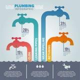 Sistema de Infographic de la fontanería ilustración del vector