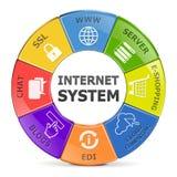 Sistema de Internet del vector Imagenes de archivo