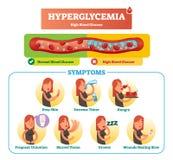 Sistema de la colección del ejemplo del vector de la hiperglucemia Síntoma, diagnosis y muestras aislados como advertencia a la e libre illustration