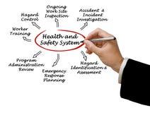 Sistema de salud y de seguridad foto de archivo libre de regalías