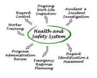 Sistema de salud y de seguridad ilustración del vector