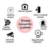 Sistema de seguridad en el hogar Foto de archivo