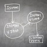 sistema de texto do ISO 9001 Foto de Stock Royalty Free