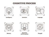 Sistema del ejemplo del vector del proceso cognoscitivo Proyecte con, atención, y los tipos de la opinión Colección del icono de  libre illustration