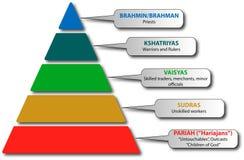 Sistema di casta dell'India Fotografie Stock