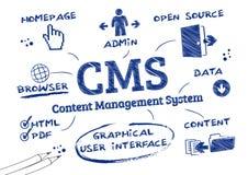 Sistema di content management del CMS, scarabocchio Immagine Stock
