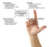 Sistema di gestione delle prestazioni Fotografie Stock