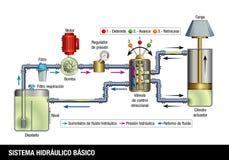 SISTEMA HIDRAULICO BASICO - BASIC HYDRAULISCH SYSTEEM in Spaanse taal Verklarend diagram van de verrichting van fundamentele hydr royalty-vrije illustratie