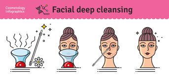 Sistema ilustrado vector con el Facial profundamente de limpiamiento ilustración del vector
