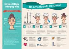 Sistema ilustrado vector con terapia meso del lifting facial del hilo 3d