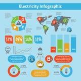 Sistema infographic de la electricidad ilustración del vector