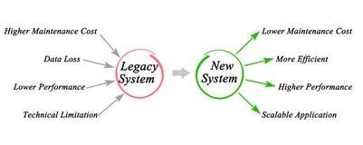 Sistema legacy illustrazione vettoriale
