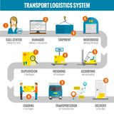 Sistema logístico de Infogaphic libre illustration