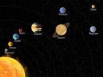 Sistema solar com nomes ilustração royalty free