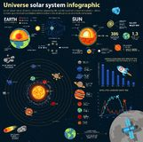 Sistema Solar de la astronomía e infographics del universo Foto de archivo