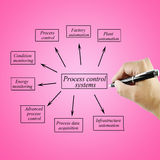 Sistemas de control de proceso del elemento de la escritura de la mano de las mujeres para el uso en concepto de la fabricación y Fotografía de archivo libre de regalías