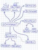 Sistemas políticos Fotos de archivo