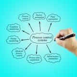 Sistemi di controllo produzione dell'elemento di scrittura della mano delle donne per uso nel concetto di affari e di fabbricazio fotografia stock