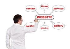 Site Web de plan Photo stock