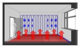 Sitio heated de la calefacción de piso con el enfriamiento de la pared stock de ilustración