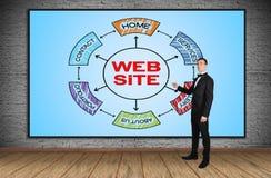 Sito Web di schema Immagine Stock