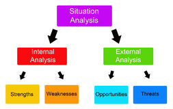 Situation analysis. Analyzing a situation with the SWOT-system (Strengths, Weaknesses, Opportunities, Threats Royalty Free Stock Photos